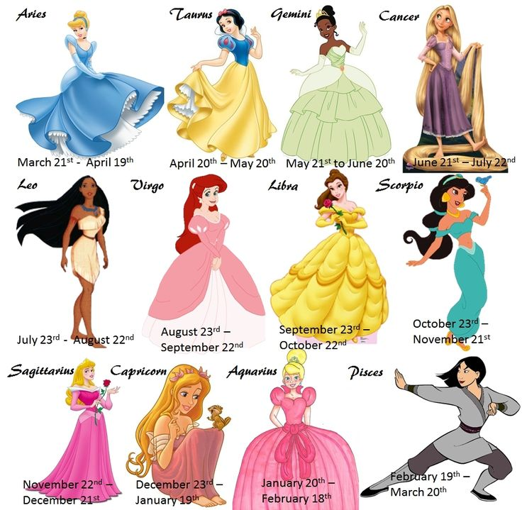 Disney Princess Zodiac - disney-princess Photo