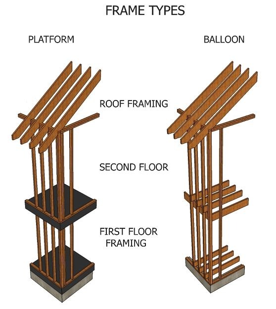 Wood Framing Platform Framing Vs Balloon Framing In 2019