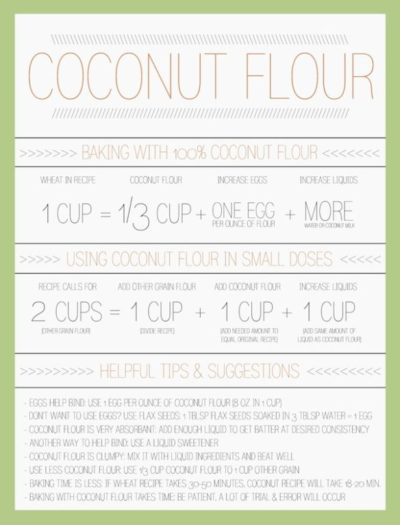 How to use Coconut Flour in a recipe (chart).
