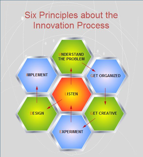 models innovation contribution towards innovation manageme Time, risk, and innovation creating space in your day to solve meaningful problems  the role of innovation in project management innovation, as a management competency, is difficult to define  newer project management models, in contrast, focus primarily on the achievement of a result scope, schedule, and cost are important, but.