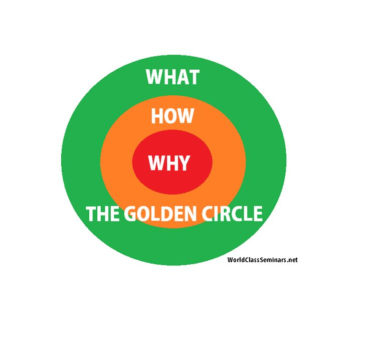 The Golden Circle - Start With Why Simon Sinek http://blog.worldclassseminars.net/the-golden-circle-how-great-leaders-inspire-and-succeed/