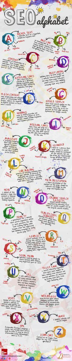 What a cute display of SEO tips! #seoalphabet #socialmedia #socialmediamarketing virtualelves.com.au