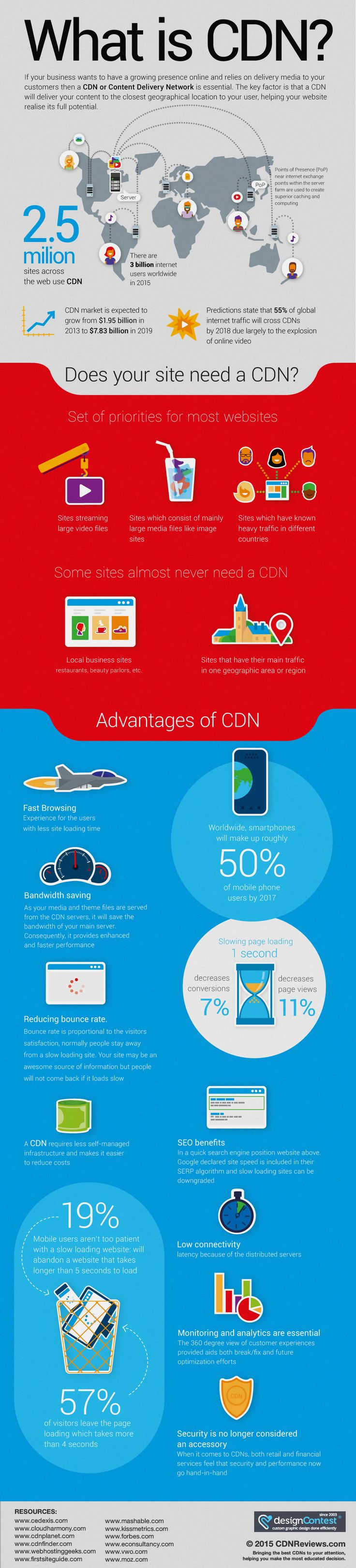 What is a content delivery network, an infographic by cdnreviews.com. Compare top CDNs like MaxCDN, CDN77, CloudFront.