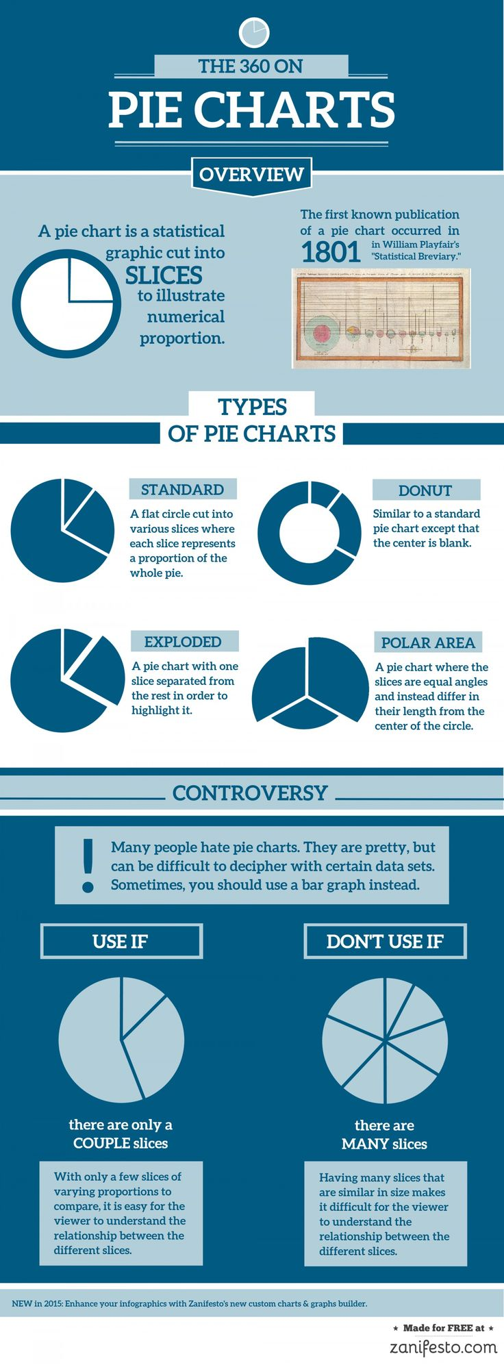 31 best pie charts images on pinterest activities circle diagram pie chart controversy infographic geenschuldenfo Choice Image