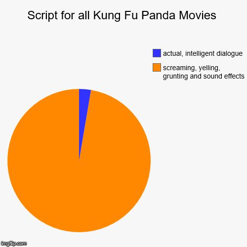 Script for all Kung Fu Panda Movies
