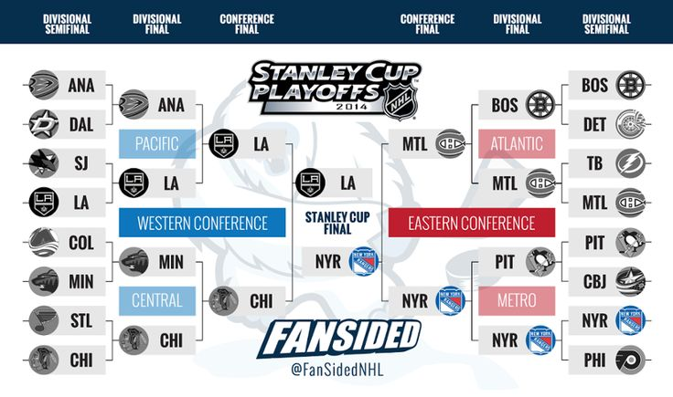 2014 nhl stanry cup | NHL Playoffs bracket 2014: Stanley Cup Final set - FanSided - Sports ...