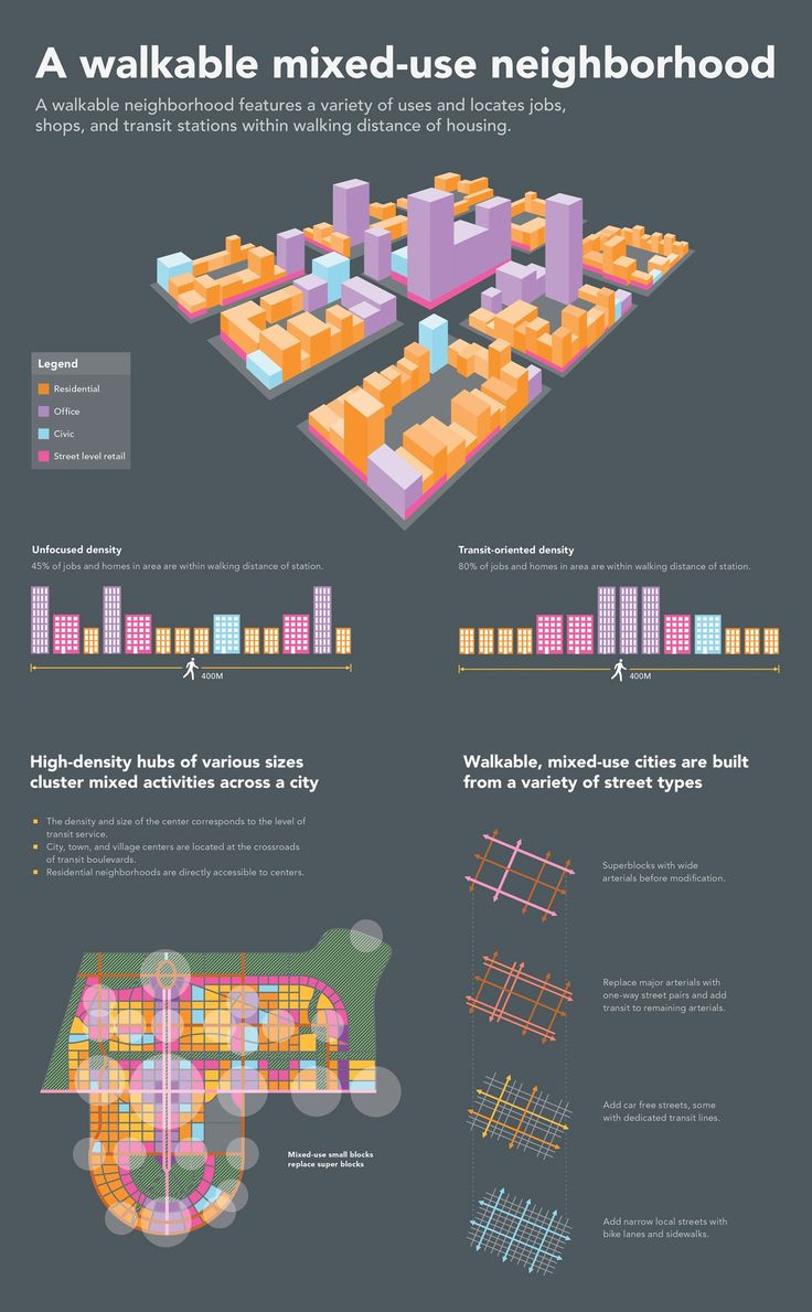 walkable mixeduse neighborhood infographic Urban