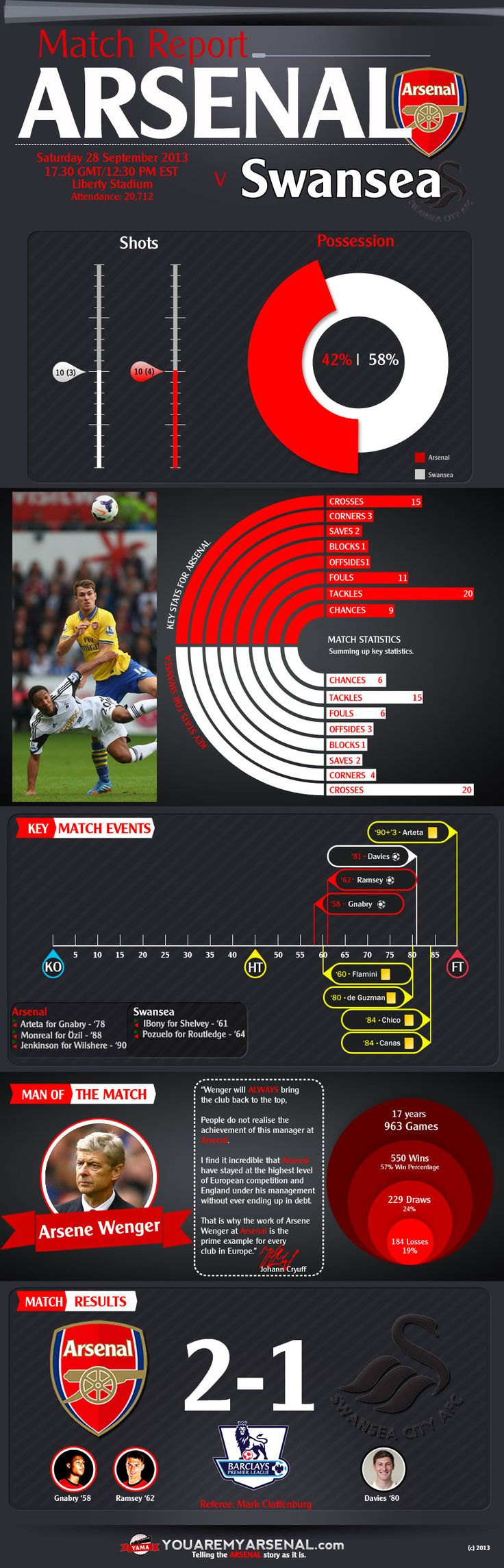 Infographic of key stats from Arsenal v Swansea 28 Sept 2013