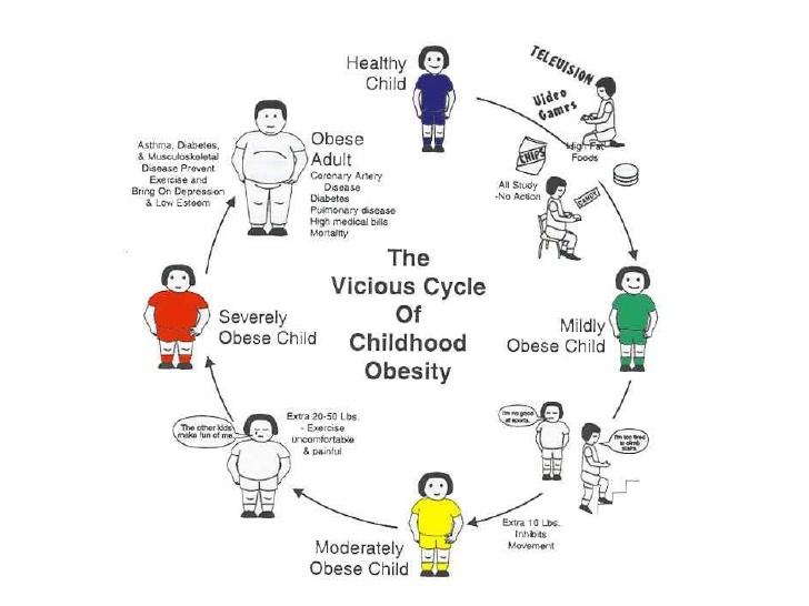 obesity issue essay Expert academic writing help causes of obesity obesity continues to become a problem in the united states, and it is an issue that must be addressed as a society as.