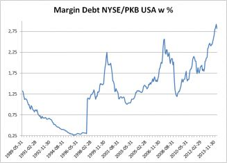 Marginal debt NYSE/GDP in US