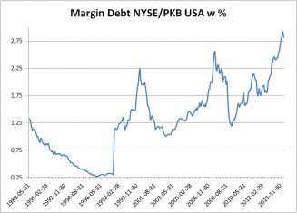 Marginal debt NYSE/GDP in US