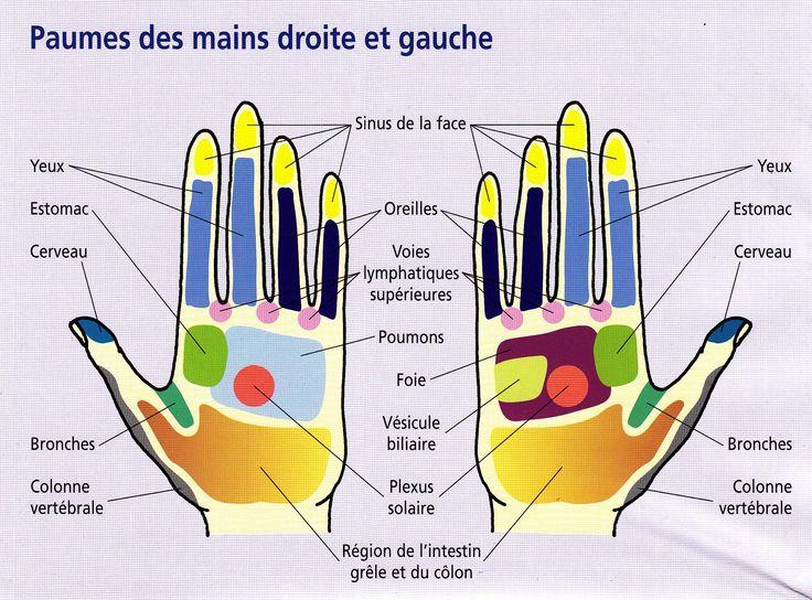 En appuyant sur ces points précis de la main, vous parviendrez à soulager votre douleur !