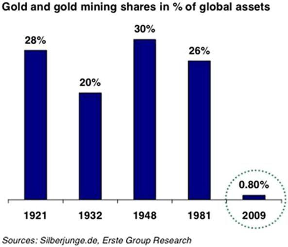 une bulle spéculative sur l'or?  Non!  l'or et les actions minières d'or représentent moins de1% des investissements, comme vous le montre ce graphique.
