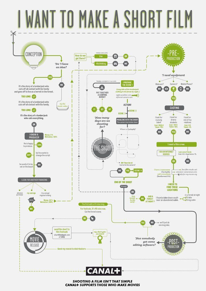 Filmmaking Infographic
