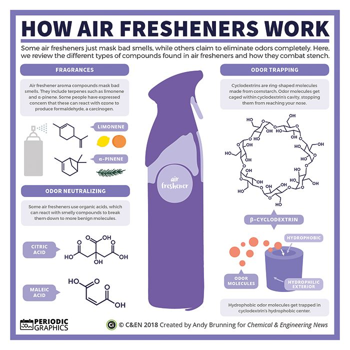 The chemistry of air fresheners