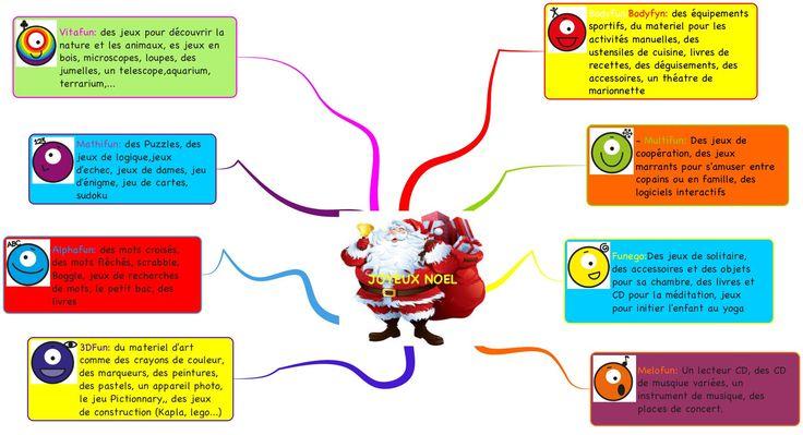 Comment utiliser les intelligences multiples pour faire des cadeaux à vos enfants?