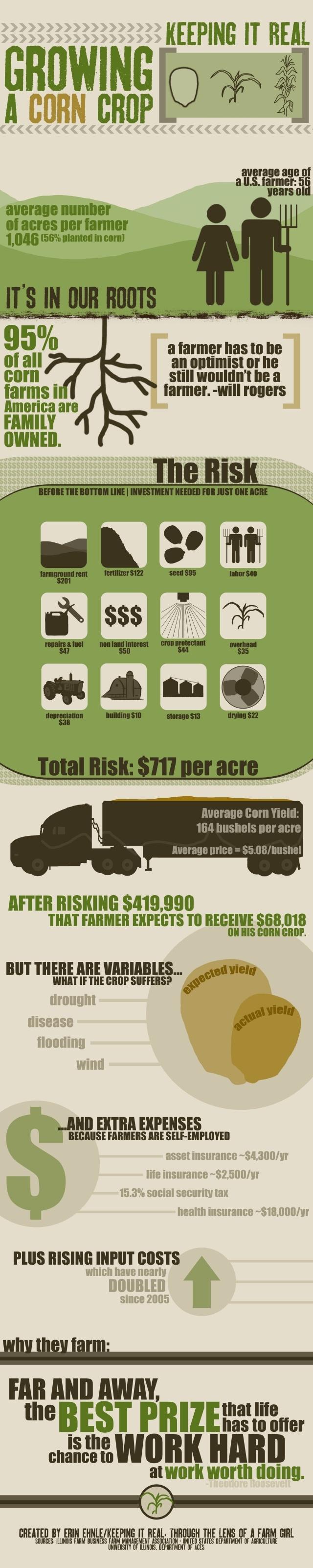 Growing A Corn Crop     Drive Livestock Youth Magazine  www.drivelivestock.com  #agproud #stockshowlife