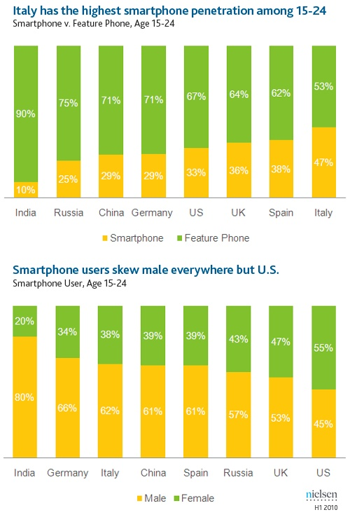 Most young people with mobile phones choose their own device, with price being the main purchase driver. Interestingly, more males than females have smartphones in every country except for the U.S., where women lead the way in smartphone usage – certainly an opportunity for manufacturers trying to target their up-and-coming key demographic.    See the numbers below and read more here. How can you create apps and mobile experiences for Gen Y women?