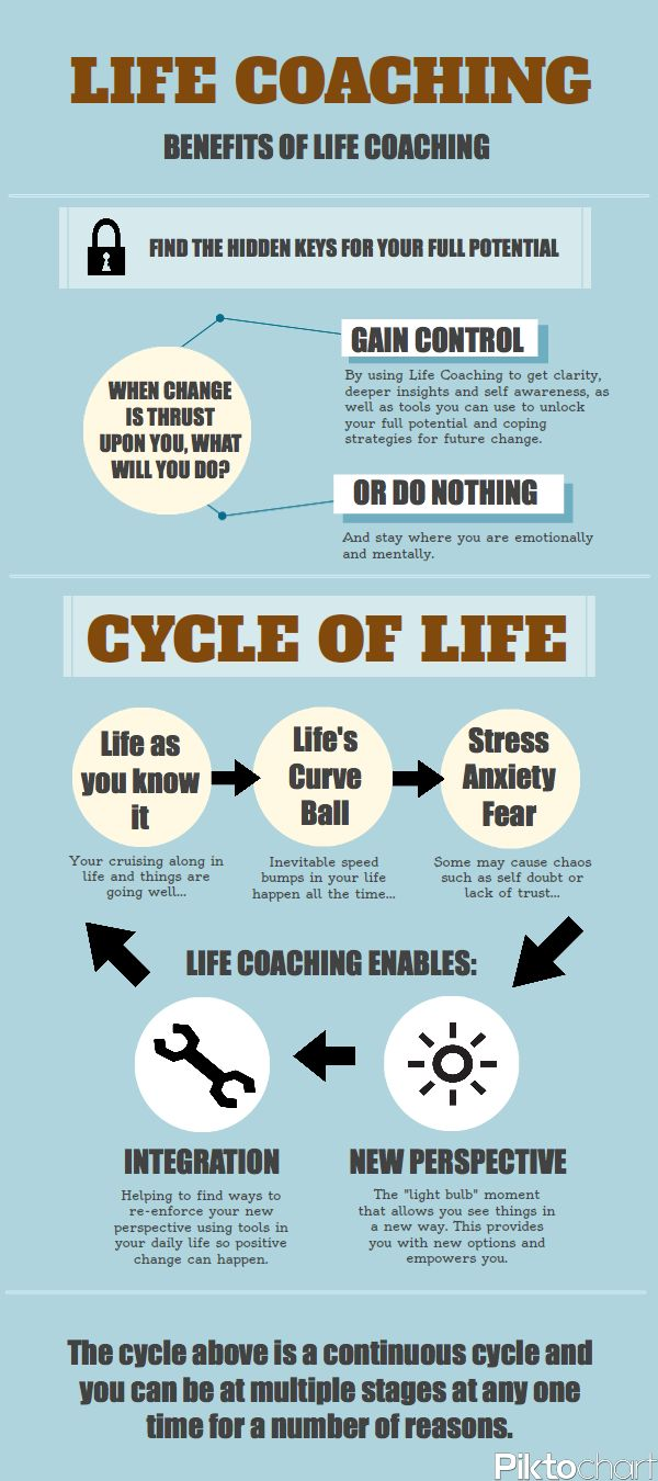 Life Coaching Process and Cycle of Life
