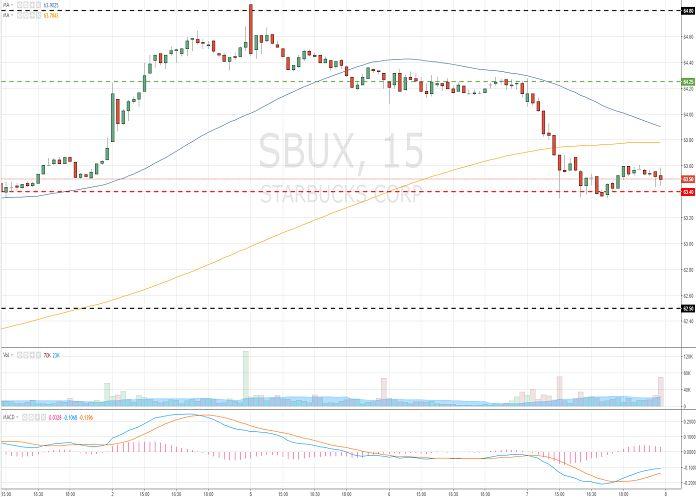 Starbucks Corporation (SBUX/NASD/S&P500) 08 June 2017, 12:19 Free Forex Signals