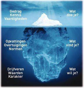 In een goed gesprek praat je niet alleen over het puntje van de ijsberg maar ook over wat er onder zit.