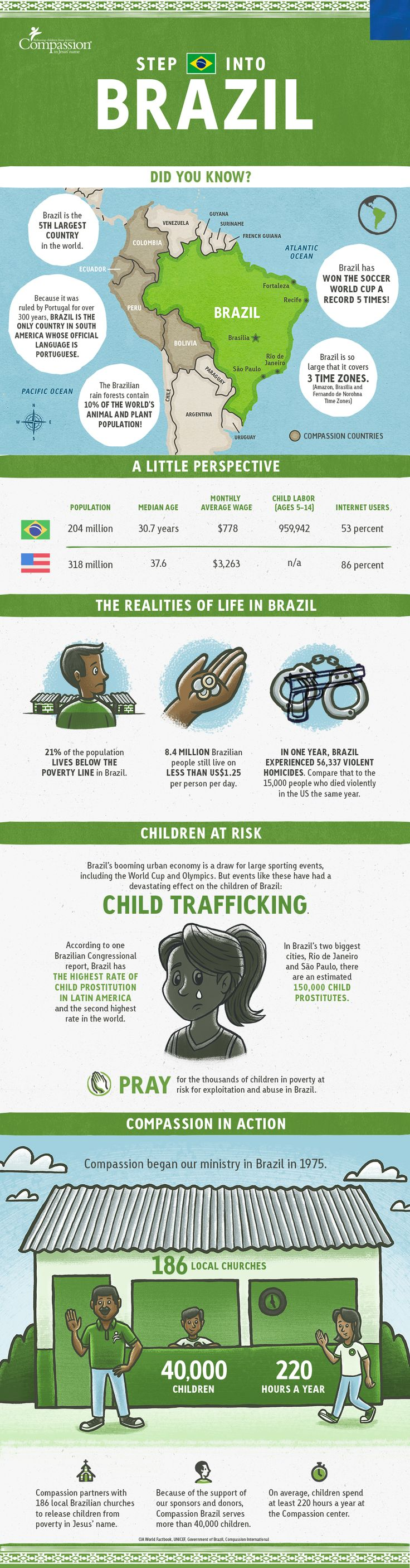 Before the 2016 Olympics begin in Brazil, take some time to learn about the diverse country and the issues that face children in poverty there with this informative infographic.#Olympics2016