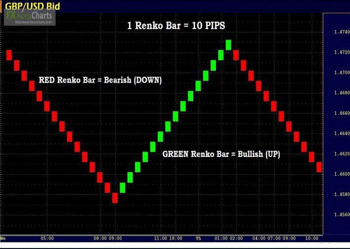 Renko Chart Tutorial | Learn Forex Trading #TipsonForexTrading
