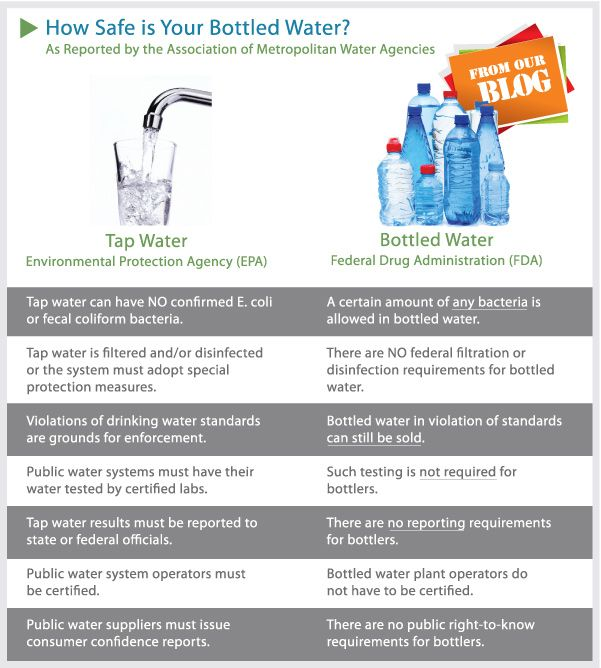 Water Bottle Vs Tap Water: 1000+ Images About .a Tip: Tap On Pinterest