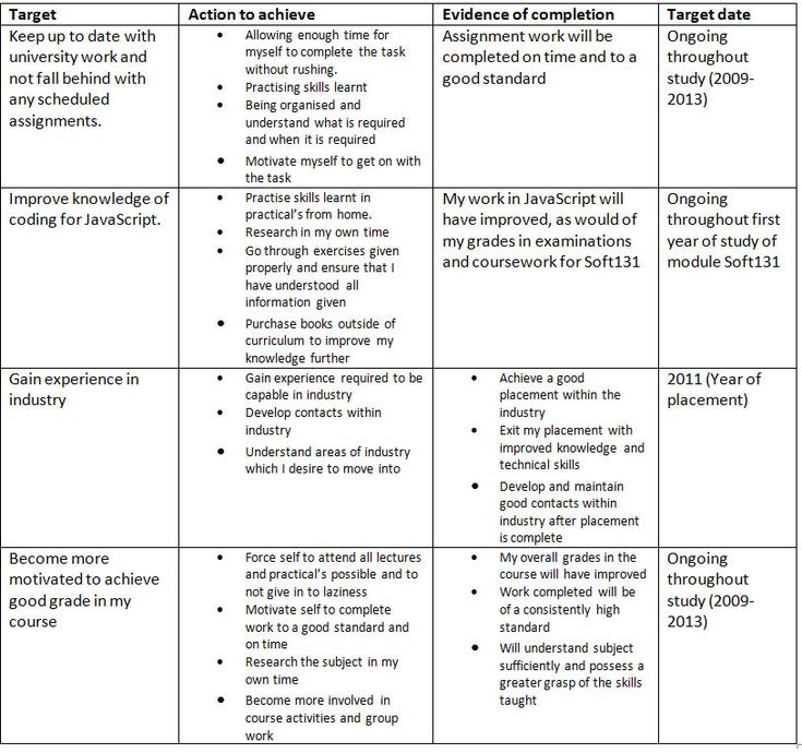 Examples of staff development plans example of pdp for for 5 year career development plan template