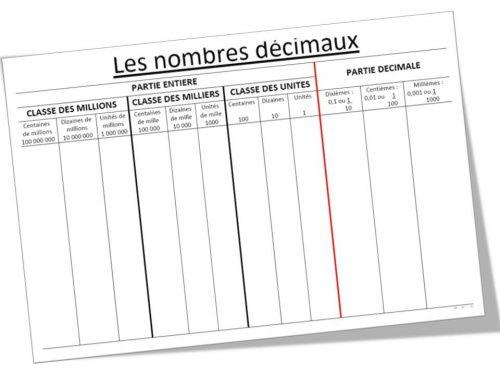 les nombres décimaux : tableau d'aide - Le blog d'Aliaslili