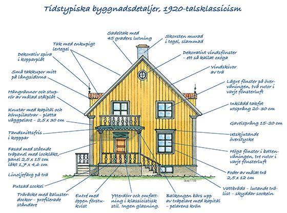 Villaarkitektur och konstruktion 1920-tal - Byggvarulistan.se