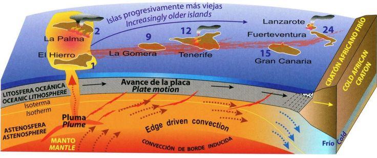 Theorien zur Entstehung der Kanarischen Inseln - Teil 1 Weiterlesen http://noticias7.eu/theorien-zur-entstehung-der-kanarischen-inseln-teil-1/9326/