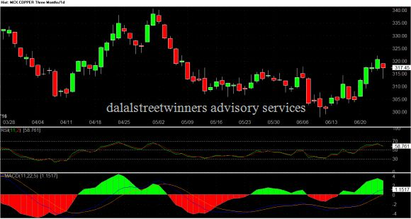 mcx copper weekly technical report for 27 june to 1 july 2016