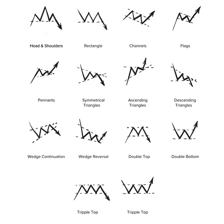 A series of useful chart patterns you should learn Learn