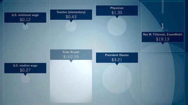 1 | Infographic: 60 Seconds Of Kobe Bryant's Salary Vs. A School Teachers | Co.Design: business + innovation + design