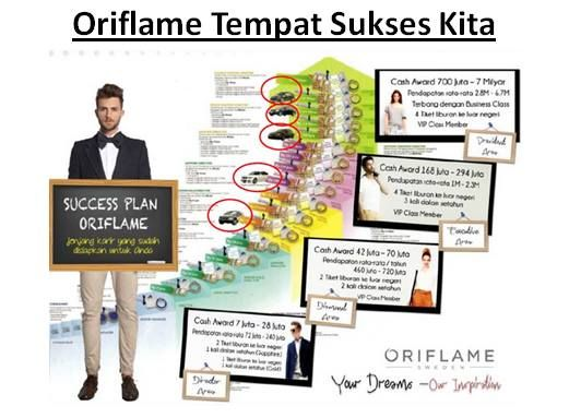 Alasan kenapa #Oriflame jadi bisnis MLM yang patut diperhitungkan & dipilih utk kita yg ingin menjalankan bisnis dari rumah (work from home!). Karna #Oriflame punya #SuccessPlan yang jelas, step by step nya, asalkan dikerjakan dengan tepat, kerja keras yang sungguh-sungguh!