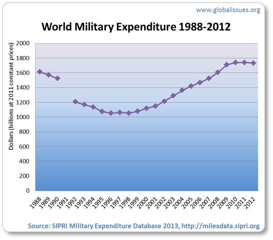 """Technology has been evolving and rapidly growing every year. The more it grows, the more confident the military gets. It is much easier to recruit using the media than getting recruiters to convince them. The image above, proves that the military has been spending more every year because of both innovation and for the """"common defense"""" of the country."""
