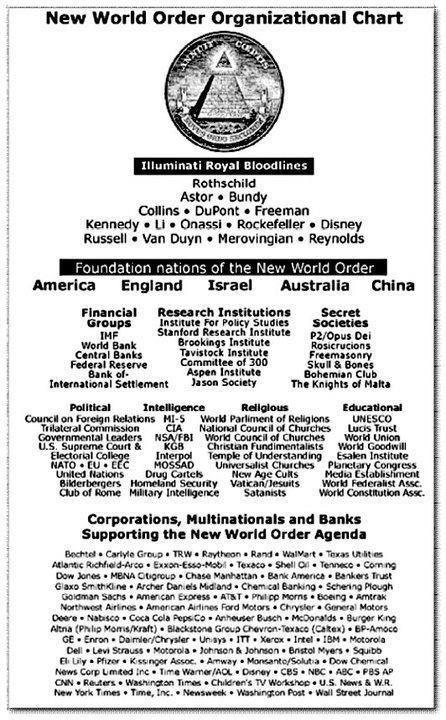 New World Order Organizational Chart...for Illuminati info see www.thewatcherfiles.com/bloodlines
