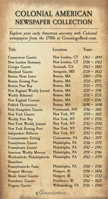 Colonial Newspapers Online - download printable PDF list of Colonial newspapers - after loading the PDF, click the newspaper titles to be taken directly to the search landing page for that publication.