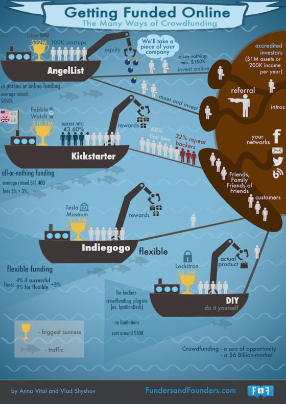 The many ways of Crowdfunding #infografia #infographic