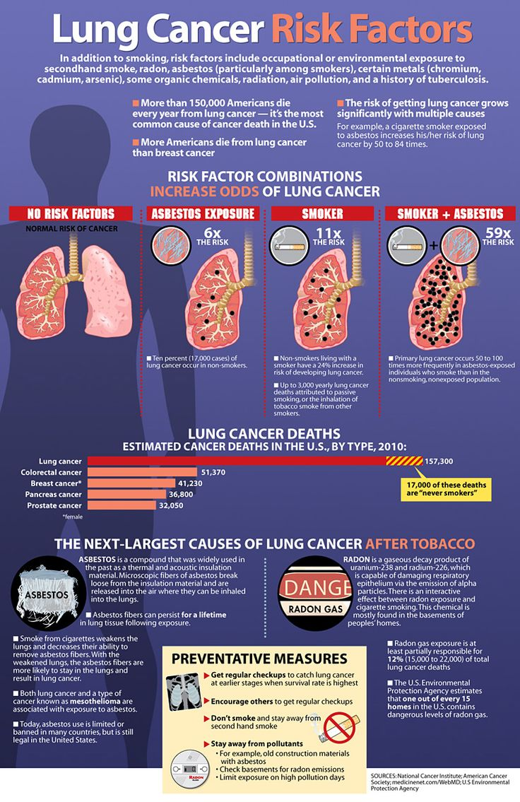 Studies have shown a synergistic relationship between asbestos and tobacco smoke in the causation of lung cancer. The studies found that in approximat