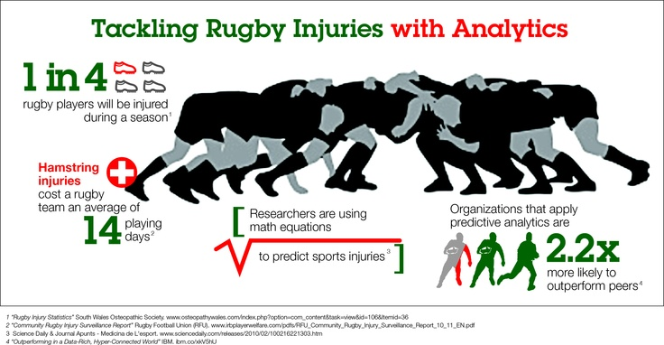 Leicester Tigers tackling rugby injuries with analytics