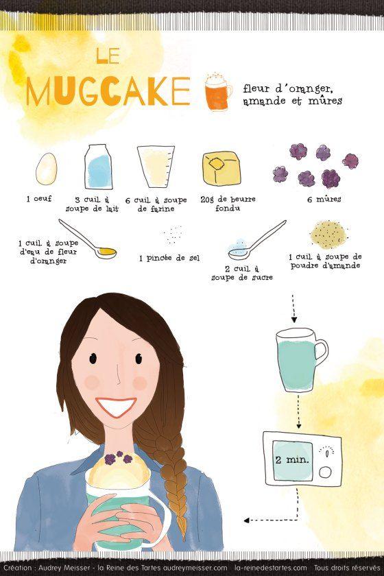 La recette illustrée du mugcake @Audrey Meisser