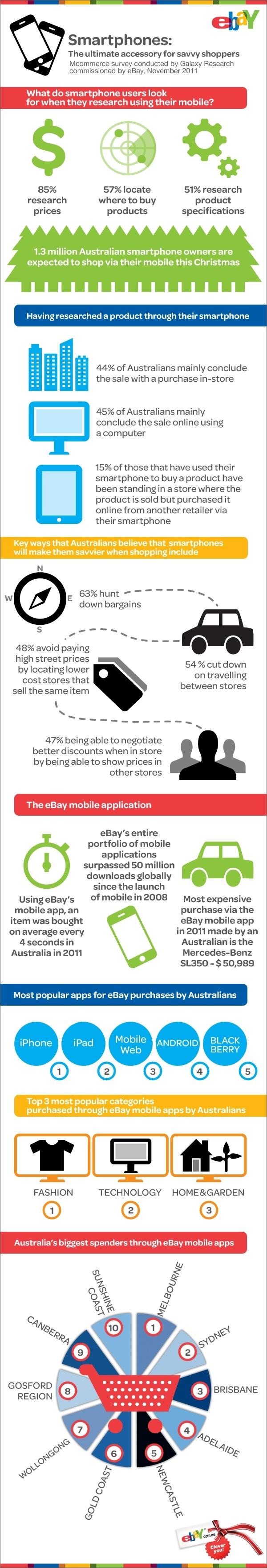 Ebay australia mobile ecommerce stats infographic
