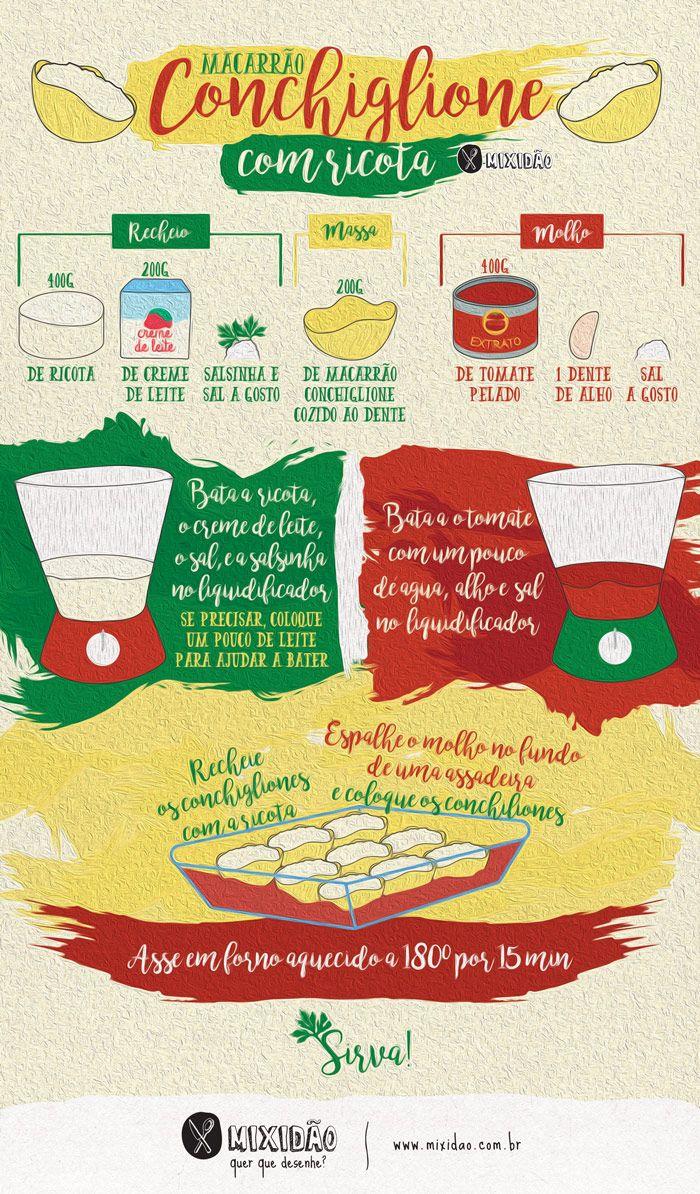Receita ilustrada de Macarrão Conchiglione também conhecido como macarrão concha recheado com Ricota. Aprenda preparar com essa receita ilustrada simples e fácil