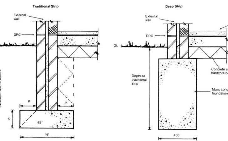 Concrete Foundation Diagram Wiring Schemes Building Foundation House Foundation Show Home