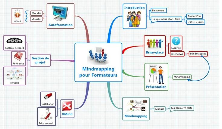Formation Mindmapping pour formateurs : programme de la première journée, initiation au mindmapping
