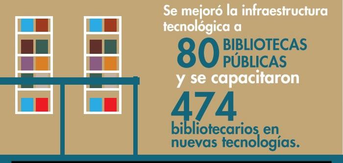 Se mejoró la infraestructura tecnológica a 80 bibliotecas públicas y se capacitaron 474 bibliotecarios en nuevas tecnologías.
