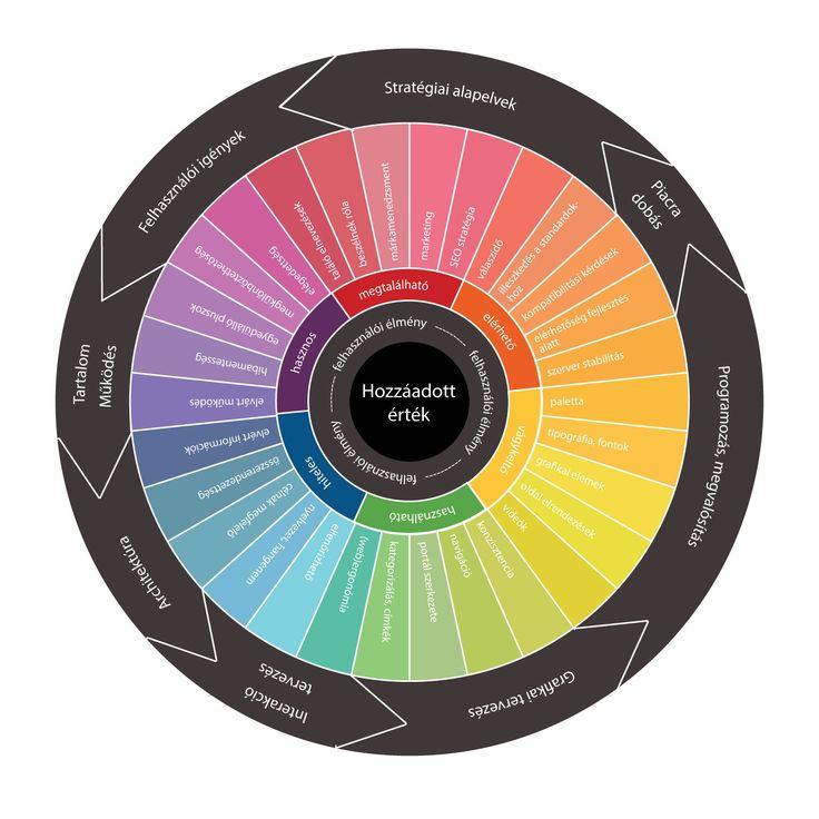 Miből tevődik össze a felhasználói élmény?