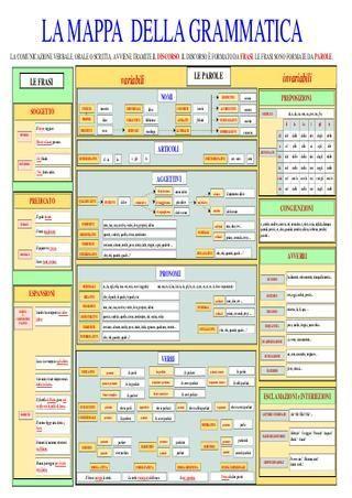 Mappa concettuale della grammatica italiana  Una mappa concettuale riassuntiva della grammatica italiana. Ideale per insegnanti con alunni stranieri e non.